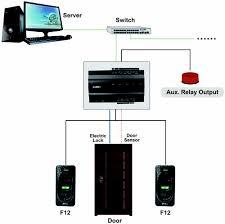 us inbio 160 zkaccess inbio 160 ip based access control panel wiring diagram 2