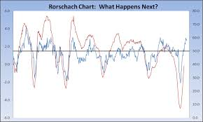Rorschach Chart The Big Picture