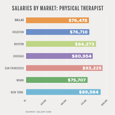 Ob Gyn Medical Assistant Salary Salaries By Market Physical Therapists D Ceo Healthcare