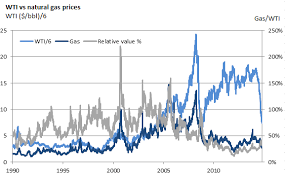 Natural Gas Price Chart Manufacturers Materials Risk