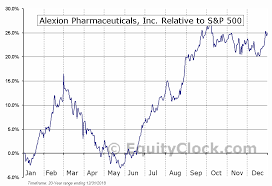 Alexion Pharmaceuticals Inc Nasd Alxn Seasonal Chart