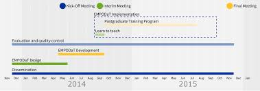 project development timeline project development empodat