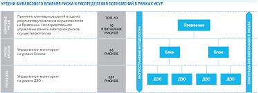 Риски Газпром нефть Годовой Отчет  Принципиальная схема процесса ИСУР в Группе Газпром нефть