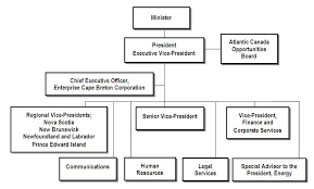 Smart Communications Organizational Chart Archived Atlantic Canada Opportunities Agency 3 8