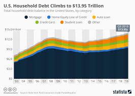 Debt Chart Chart U S Household Debt Climbs To 13 95 Trillion Statista