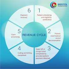 Medical Billing Revenue Cycle Management Flow Chart Our Revenue Cycle Management Helps To Reduce Denials And