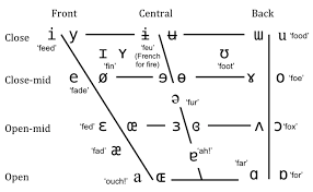 31 Disclosed Phonetic Placement Chart