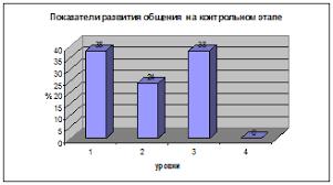 Контрольный эксперимент Особенности общения со сверстниками у  Диаграмма 5