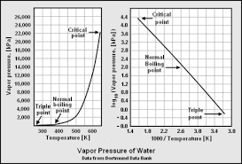 dew point chart water dew point encyclopedia article citizendium