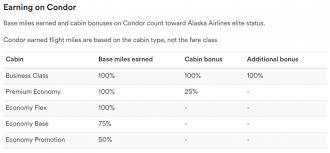 Alaska Airlines New Mileage Plan Partner Airline Condor