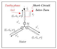 inter turn short circuit fault affecting the stator of the induction inter turn short circuit fault affecting the stator of the induction generator