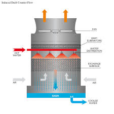 Counterflow Cooling Tower Design Cooling Tower Winter Operation At Toronto Western Hospital