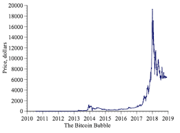 Bitcoin Price Chart 2010 To 2017 Bitcoin Still Fooling Buyers Into Believing Those 200 Plus