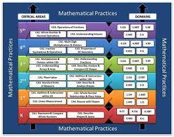 Common Core Math Standards Chart How Do I Start Planning A Common Core Math Unit Loma Portal