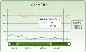Creating Zoomable Charts With Jqchart Html5 Jquery Chart