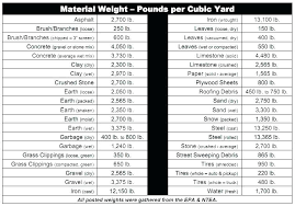 Metal Weight Chart – Hardwareindustry.info
