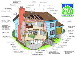 list of home inspection items pnw home inspection