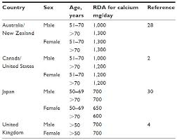 Icmr Rda Chart 2017 Full Text Essential Nutrient Requirements Of The Elderly Nds