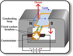 electric generator diagram. Electric Motor 3 Generator Diagram