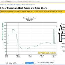 Phosphate P2o5 Min 28 Buy Phosphate Rock Product On Alibaba Com