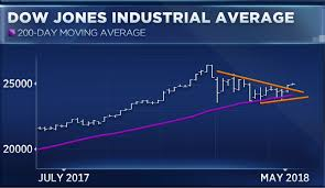 Dow Moving Average Chart The Dow Is Doing Something It Hasnt Done Since The 80s