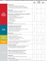 Insulin Chart 2018 American Diabetes Association Releases 2018 Standards Of
