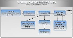 Production Department Flow Chart Marketing Department Process Flow Chart Vishnu Forge