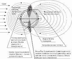 Гравитация Гравитационное поле Обычно гравитационное поле Земли представляют состоящим из 2 частей нормальной и аномальной Основная нормальная часть поля соответствует