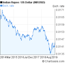 Dollar Rupee Chart Inr Usd 5 Years Chart Indian Rupee Us Dollar Rates