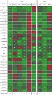 Game Dev Tycoon Chart