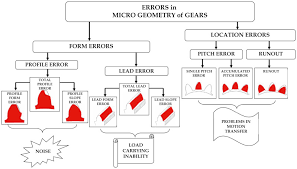 K Chart Gear Inspection Gear Accuracy An Overview Sciencedirect Topics