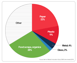 Pie Chart Of Average Vermonters Daily Trash Paper Is 22