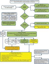 2013 Acc Aha Guideline On The Treatment Of Blood Cholesterol