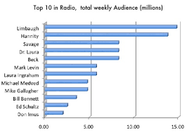 Latest Radio Ratings Rush Hannity Savage Dr Laura Beck