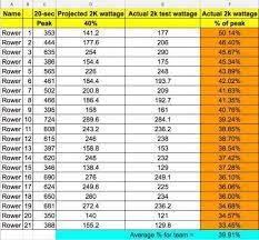 2k Erg Split Chart How To Predict Your Crews 2k Score In 20 Seconds