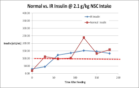 Metabolic Syndrome And Insulin Resistance Tribute Equine