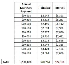 Principal Vs Interest Mortgage Chart Fixed Mortgages Fixed Mortgage Principal Payment