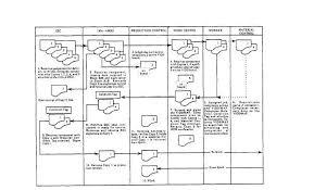I Level Maintenance Vids Maf Document Flow Chart