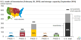 Eia Oil Inventory Chart U S Crude Oil Storage Capacity Utilization Now Up To 60