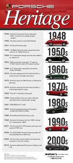 Porsche Model Chart Posche A History Of Success Infographic Porsche Riverside