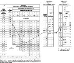 Duct Velocity Chart Hvac Duct Construction Standards