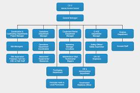 Small Construction Company Organizational Chart 31 Skillful Basic Org Chart Template