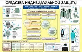 СИЗ Средства индивидуальной защиты Компания ОМЕГА  СИЗ Средства индивидуальной защиты
