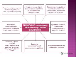 Курсовая работа Особенности развития взаимоотношений дошкольников  Курсовая воспитание положительных взаимоотношений у дошкольников