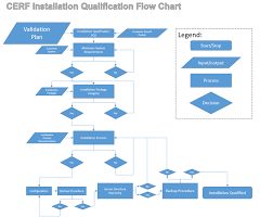 Validation Flow Chart Iq Oq Validation Cerf Electronic Lab Notebook