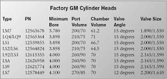Cylinder Head Options For Building Big Inch Ls Engines Ls