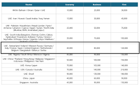 How To Fly On Etihad Airways Using Miles Part 1