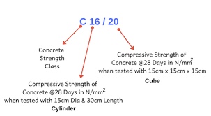 Conversion Chart For Concrete Concrete Mix Design Different Grades Of Concrete