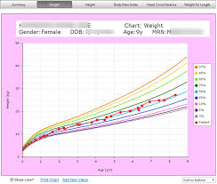 Interactive Growth Chart Growth Charts Products Bluefish Systems