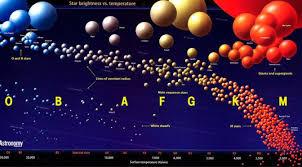 Clasificación estelar | Astropedia | Fandom